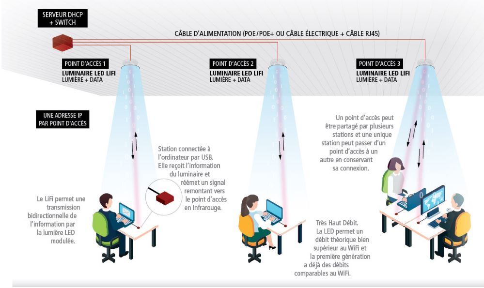 Crantec lifi solutions integrator lifi smart home lifi smart as a privileged partner of the various manufacturers of operational li fi systems we have access to li fi technology and have a testing and validation ccuart Gallery